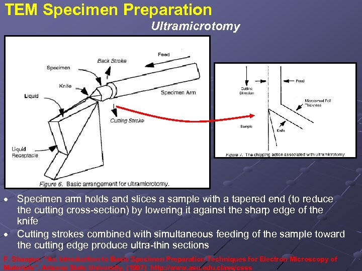 TEM Specimen Preparation Ultramicrotomy · Specimen arm holds and slices a sample with a