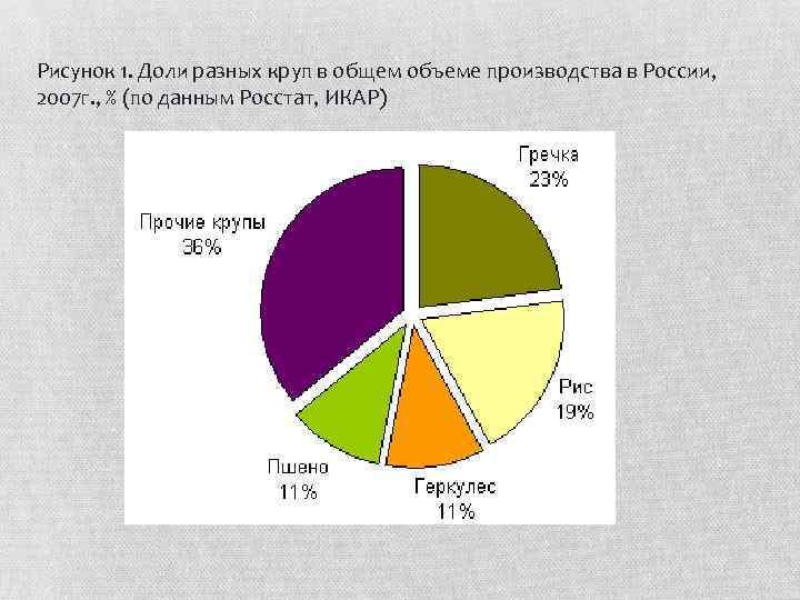 Рисунок 1. Доли разных круп в общем объеме производства в России, 2007 г. ,
