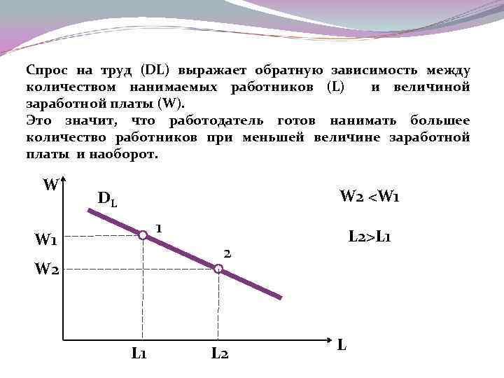Спрос на труд (DL) выражает обратную зависимость между количеством нанимаемых работников (L) и величиной