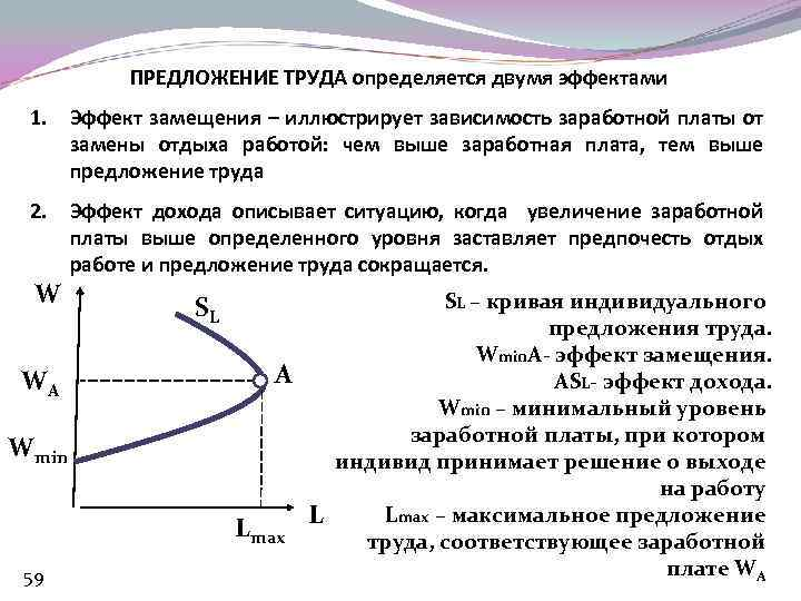 ПРЕДЛОЖЕНИЕ ТРУДА определяется двумя эффектами 1. Эффект замещения – иллюстрирует зависимость заработной платы от