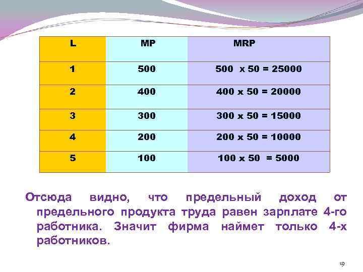 L MP MRP 1 500 2 400 х 50 = 20000 3 300 х