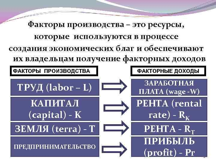 Факторы производства – это ресурсы, которые используются в процессе создания экономических благ и обеспечивают