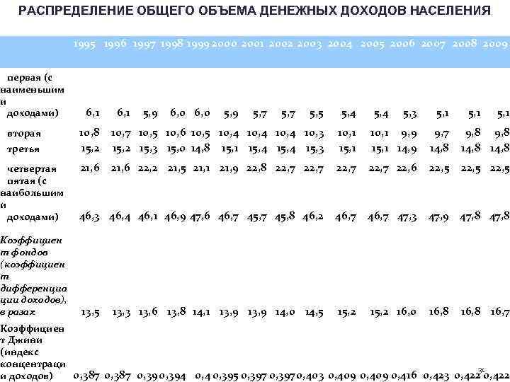 РАСПРЕДЕЛЕНИЕ ОБЩЕГО ОБЪЕМА ДЕНЕЖНЫХ ДОХОДОВ НАСЕЛЕНИЯ первая (с наименьшим и доходами) вторая третья 1995