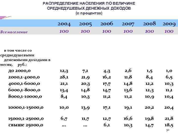 РАСПРЕДЕЛЕНИЕ НАСЕЛЕНИЯ ПО ВЕЛИЧИНЕ СРЕДНЕДУШЕВЫХ ДЕНЕЖНЫХ ДОХОДОВ (в процентах) Все население в том числе