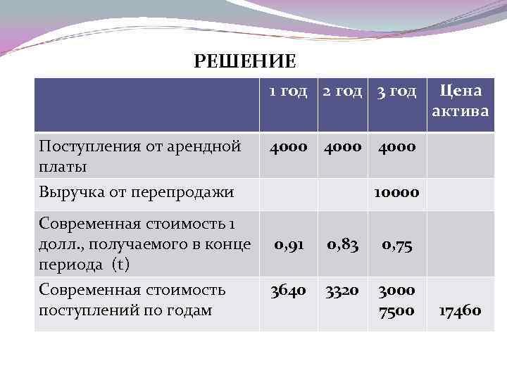 РЕШЕНИЕ 1 год 2 год 3 год Поступления от арендной платы Цена актива 4000