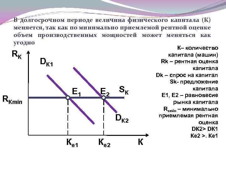 В долгосрочном периоде величина физического капитала (К) меняется, так как по минимально приемлемой рентной
