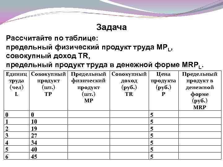 Задача Рассчитайте по таблице: предельный физический продукт труда МРL, совокупный доход ТR, предельный продукт