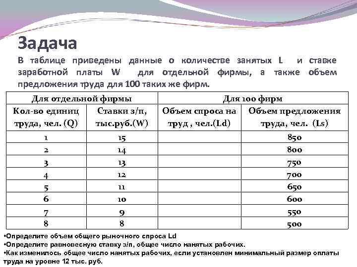 Задача В таблице приведены данные о количестве занятых L и ставке заработной платы W