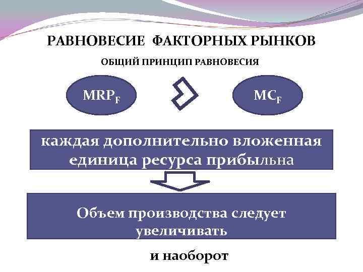 РАВНОВЕСИЕ ФАКТОРНЫХ РЫНКОВ ОБЩИЙ ПРИНЦИП РАВНОВЕСИЯ MRPF MCF каждая дополнительно вложенная единица ресурса прибыльна