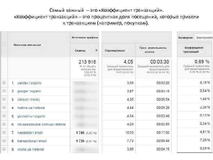 Самый важный – это «Коэффициент транзакций» – это процентная доля посещений, которые привели к