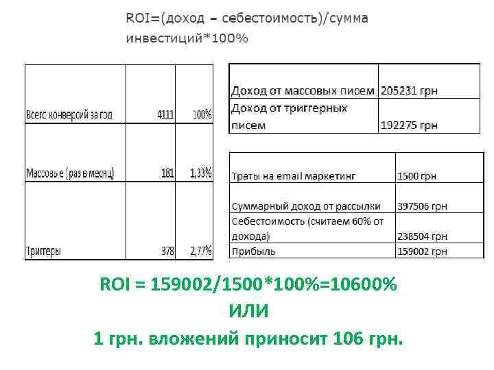 ROI = 159002/1500*100%=10600% ИЛИ 1 грн. вложений приносит 106 грн.