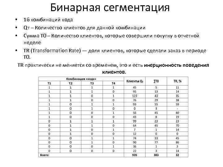 Бинарная сегментация 16 комбинаций кода Qт – Количество клиентов для данной комбинации Сумма Т