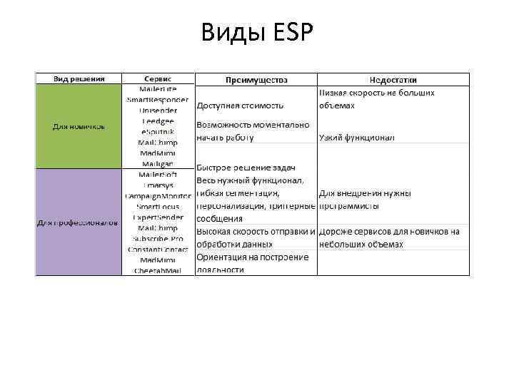 Виды ESP