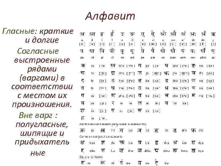 Алфавит Гласные: краткие и долгие Согласные выстроенные рядами (варгами) в соответствии с местом их