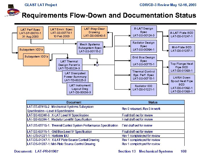 GLAST LAT Project CDR/CD-3 Review May 12 -16, 2003 Requirements Flow-Down and Documentation Status