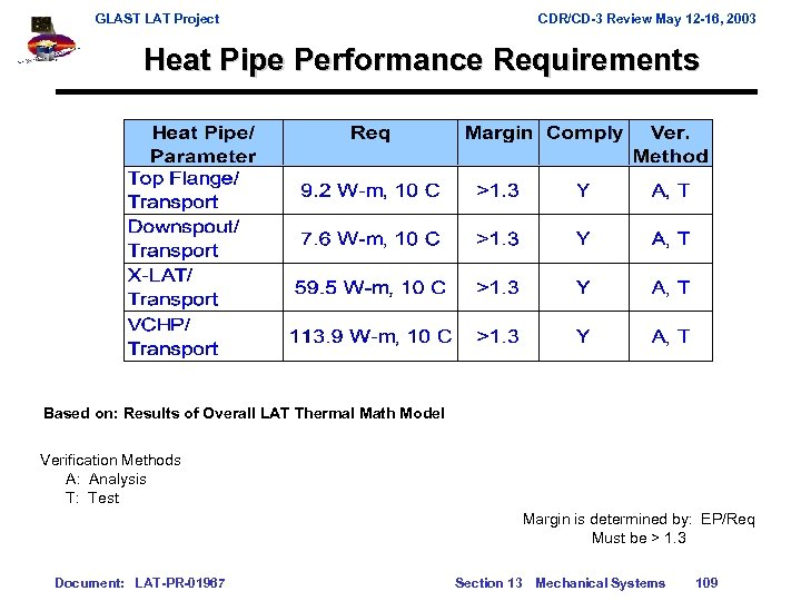 GLAST LAT Project CDR/CD-3 Review May 12 -16, 2003 Heat Pipe Performance Requirements Based