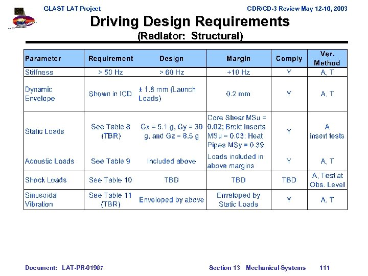 GLAST LAT Project CDR/CD-3 Review May 12 -16, 2003 Driving Design Requirements (Radiator: Structural)