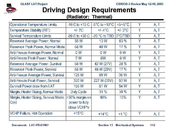 GLAST LAT Project CDR/CD-3 Review May 12 -16, 2003 Driving Design Requirements (Radiator: Thermal)