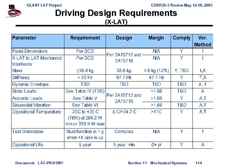 GLAST LAT Project CDR/CD-3 Review May 12 -16, 2003 Driving Design Requirements (X-LAT) Document: