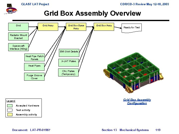 GLAST LAT Project CDR/CD-3 Review May 12 -16, 2003 Grid Box Assembly Overview Grid