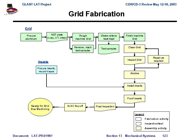GLAST LAT Project CDR/CD-3 Review May 12 -16, 2003 Grid Fabrication Grid Procure aluminum