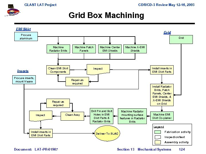 GLAST LAT Project CDR/CD-3 Review May 12 -16, 2003 Grid Box Machining EMI Skirt