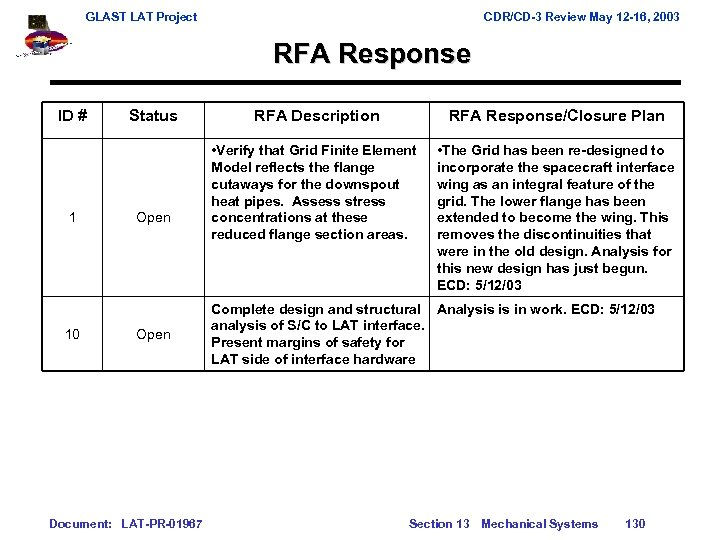 GLAST LAT Project CDR/CD-3 Review May 12 -16, 2003 RFA Response ID # 1