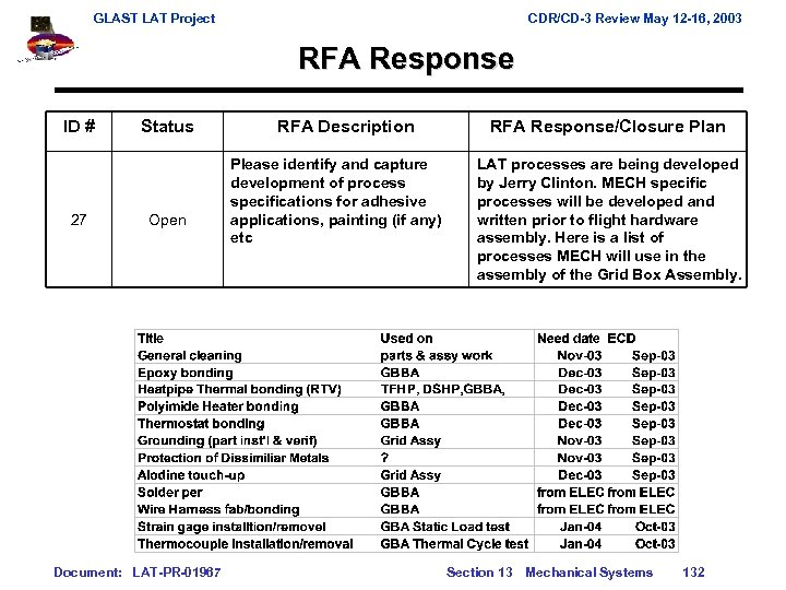 GLAST LAT Project CDR/CD-3 Review May 12 -16, 2003 RFA Response ID # 27