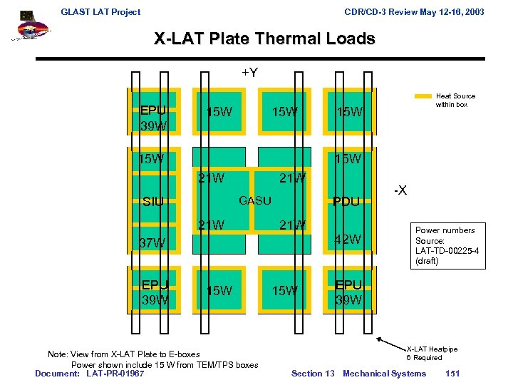 GLAST LAT Project CDR/CD-3 Review May 12 -16, 2003 X-LAT Plate Thermal Loads +Y