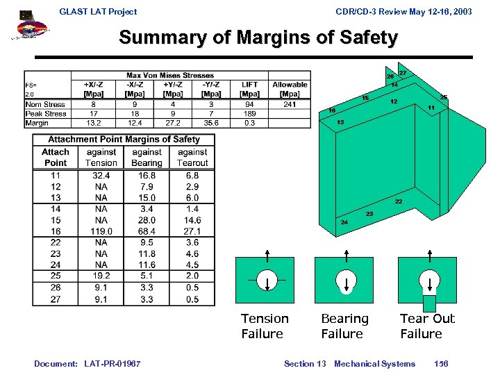 GLAST LAT Project CDR/CD-3 Review May 12 -16, 2003 Summary of Margins of Safety