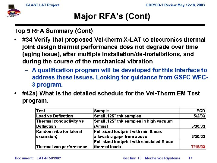 GLAST LAT Project CDR/CD-3 Review May 12 -16, 2003 Major RFA's (Cont) Top 5