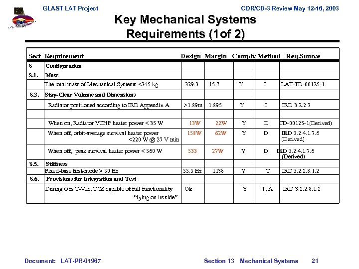 GLAST LAT Project CDR/CD-3 Review May 12 -16, 2003 Key Mechanical Systems Requirements (1