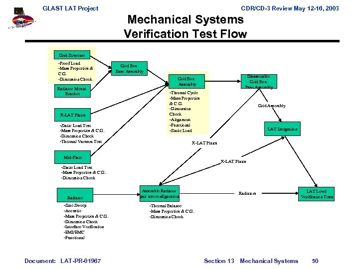GLAST LAT Project CDR/CD-3 Review May 12 -16, 2003 Mechanical Systems Verification Test Flow