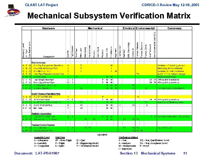 GLAST LAT Project CDR/CD-3 Review May 12 -16, 2003 Mechanical Subsystem Verification Matrix LEGEND