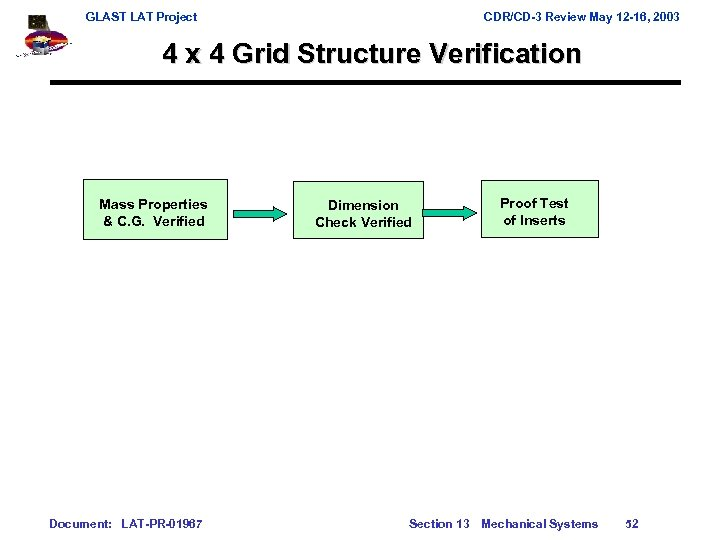 GLAST LAT Project CDR/CD-3 Review May 12 -16, 2003 4 x 4 Grid Structure