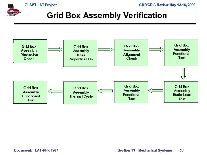 GLAST LAT Project CDR/CD-3 Review May 12 -16, 2003 Grid Box Assembly Verification Grid