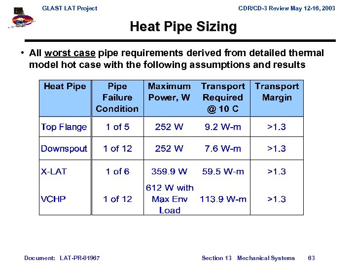 GLAST LAT Project CDR/CD-3 Review May 12 -16, 2003 Heat Pipe Sizing • All