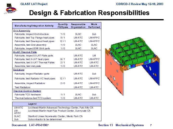 GLAST LAT Project CDR/CD-3 Review May 12 -16, 2003 Design & Fabrication Responsibilities Manufacturing/Integration