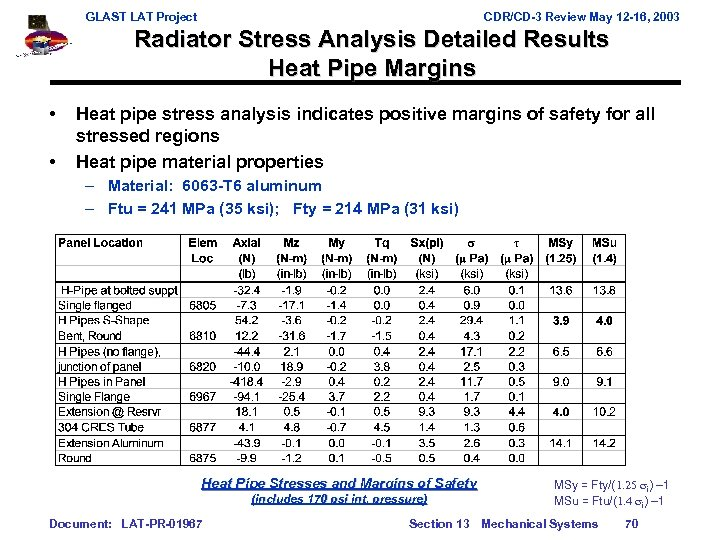 GLAST LAT Project CDR/CD-3 Review May 12 -16, 2003 Radiator Stress Analysis Detailed Results