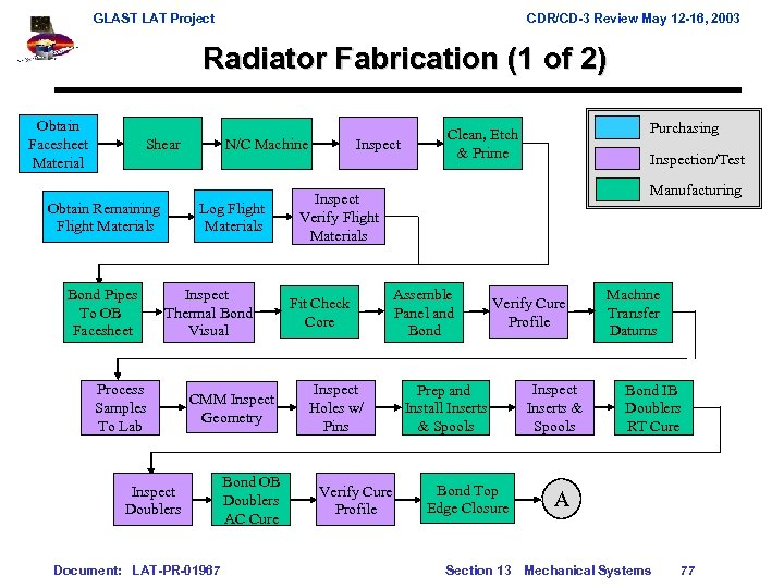 GLAST LAT Project CDR/CD-3 Review May 12 -16, 2003 Radiator Fabrication (1 of 2)