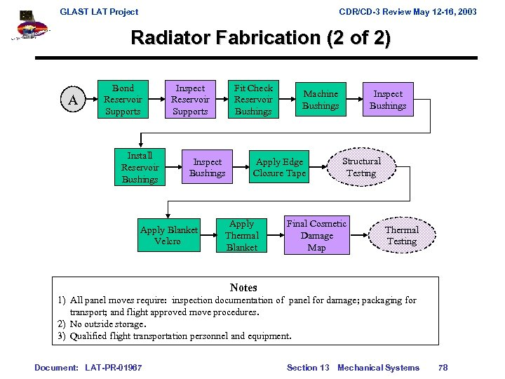 GLAST LAT Project CDR/CD-3 Review May 12 -16, 2003 Radiator Fabrication (2 of 2)