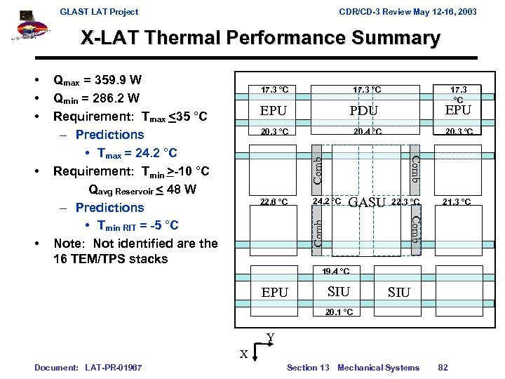 GLAST LAT Project CDR/CD-3 Review May 12 -16, 2003 X-LAT Thermal Performance Summary 17.