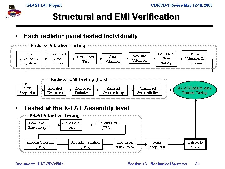 GLAST LAT Project CDR/CD-3 Review May 12 -16, 2003 Structural and EMI Verification •