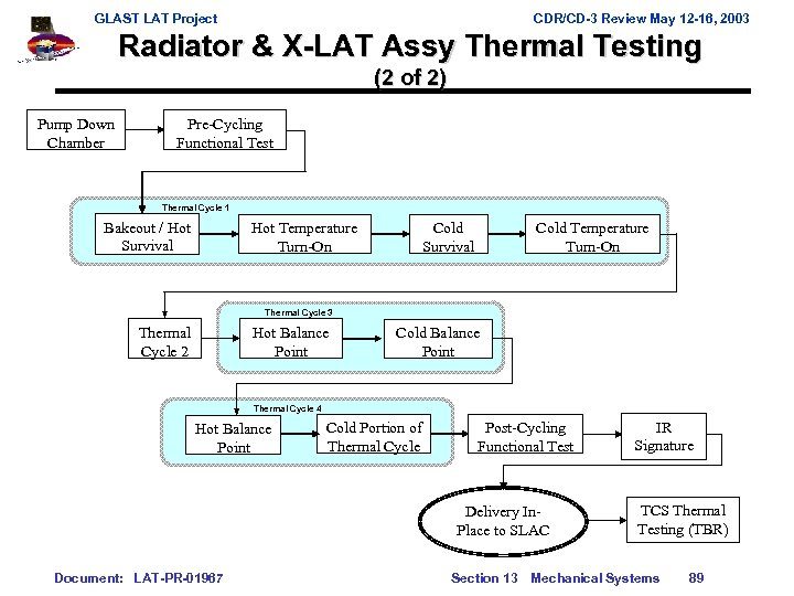GLAST LAT Project CDR/CD-3 Review May 12 -16, 2003 Radiator & X-LAT Assy Thermal