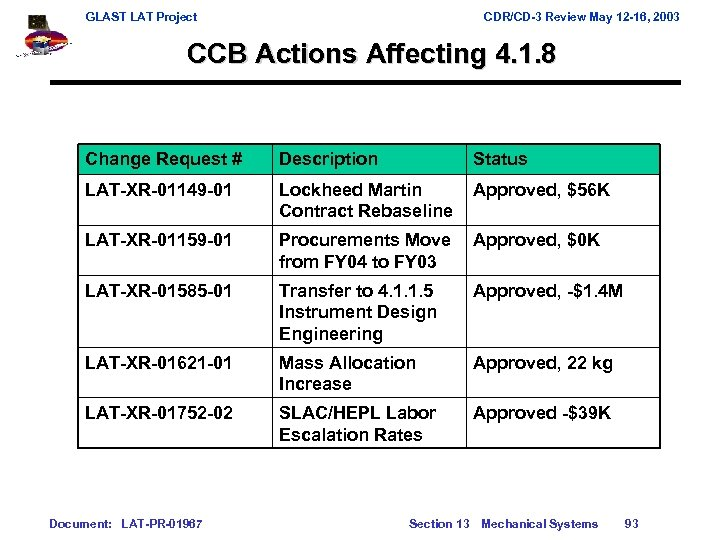 GLAST LAT Project CDR/CD-3 Review May 12 -16, 2003 CCB Actions Affecting 4. 1.