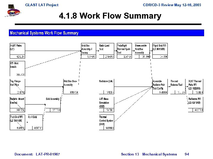 GLAST LAT Project CDR/CD-3 Review May 12 -16, 2003 4. 1. 8 Work Flow