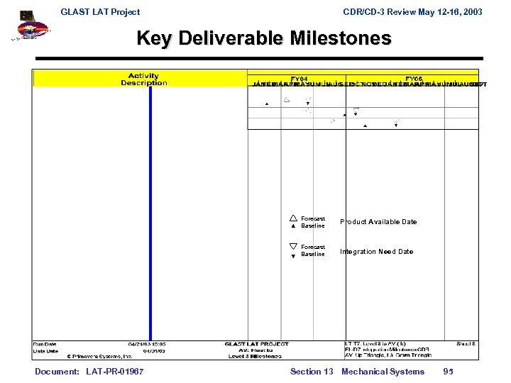 GLAST LAT Project CDR/CD-3 Review May 12 -16, 2003 Key Deliverable Milestones Forecast Baseline