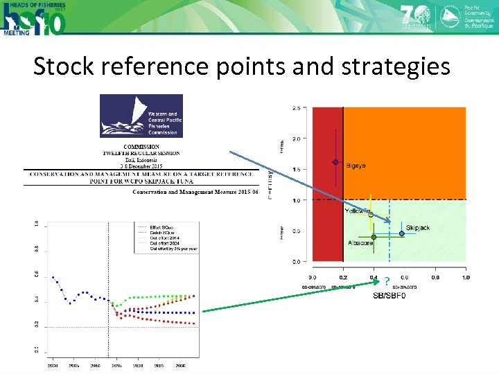 Stock reference points and strategies ?