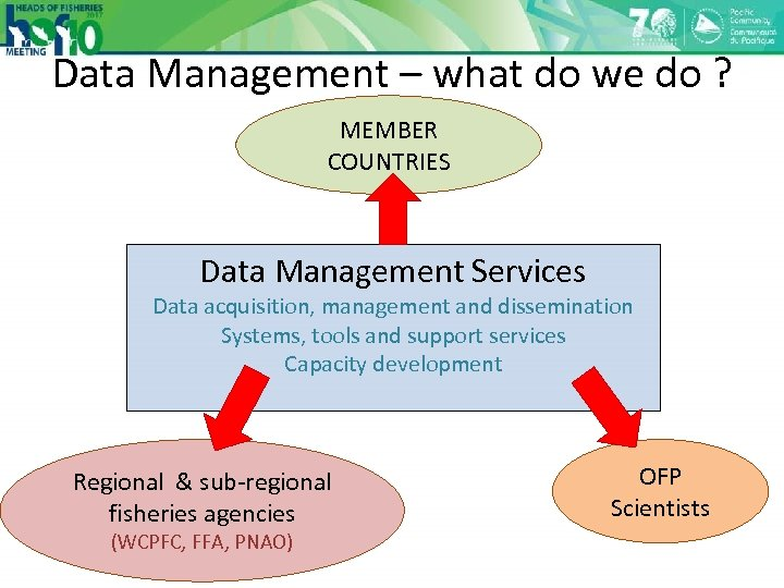 Data Management – what do we do ? MEMBER COUNTRIES Data Management Services Data