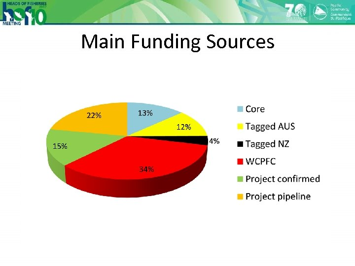 Main Funding Sources
